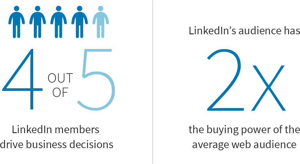 Quelle: LinkedIn Audience 360 Studie; Salesforce Advertising Index Report 2016