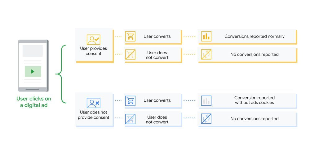 Quelle: https://blog.google/products/marketingplatform/360/measure-conversions-while-respecting-user-consent-choices/
